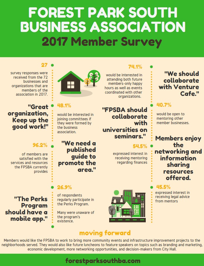 FPSBA Survey Results
